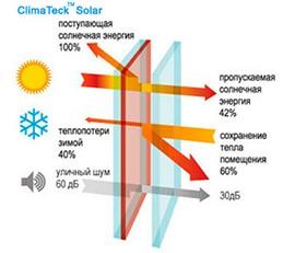 Мультифункциональный стеклопакет ClimaTeck™ Solar