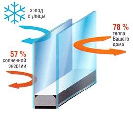 Солнцезащитные стеклопакеты ClimaGuard Solar